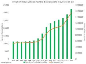 évolution nombre d'exploitations bio en France